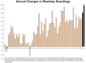 Metro weekday boardings chart August 2008